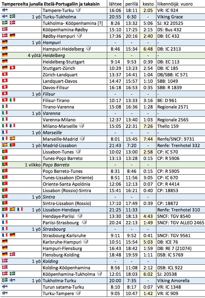 Junien aikataulut matkalla Tampere-Turku-Tukholma-Kööpenhamina-Hampuri-Heidelberg-Zürich-Davos-Filisur-Tirano-Varenna-Milano-Marseille-Madrid-Lissabon-PoçoBarreto ja toiseen suuntaan PoçoBarreto-Lissabon-Sintra-Lissabon-Hendaye-Pariisi-Strasbourg-Hampuri-Kolding-Kööpenhamina-Tukholma-Turku-Tampere.